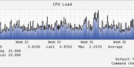 high cpu load