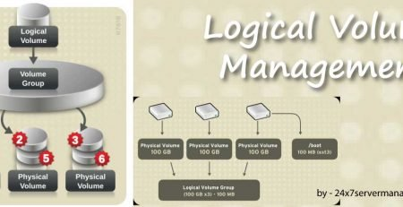 logical-volume-management