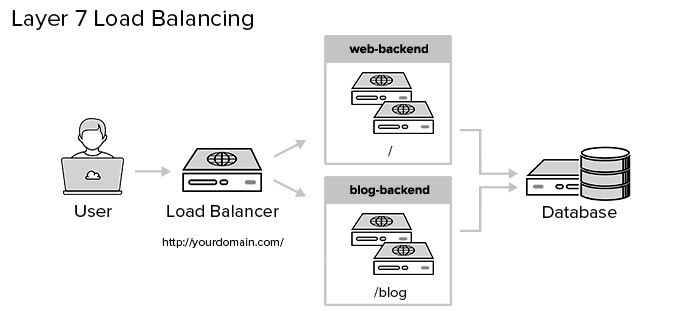 layer7-load-balancing