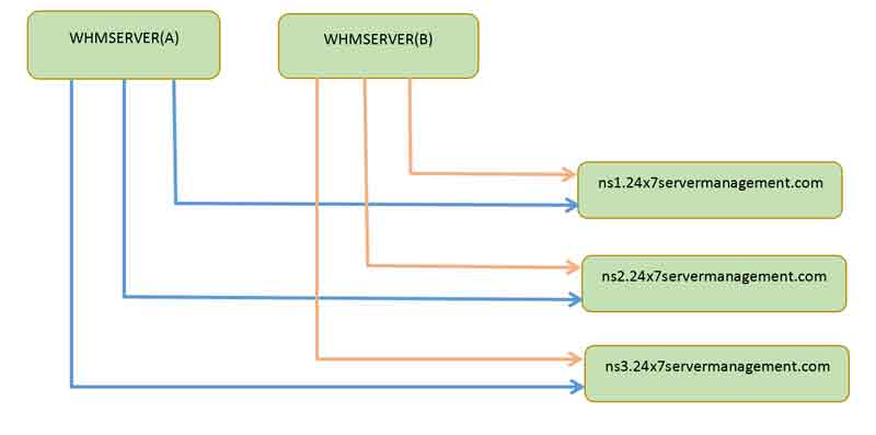 server-cluster-diagram