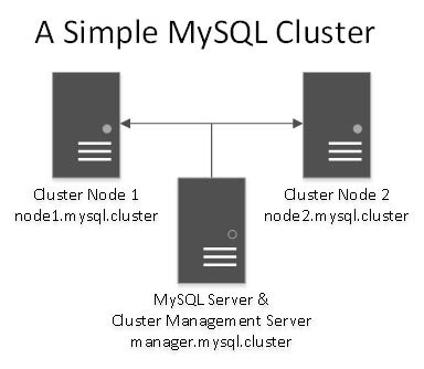 simple-mysql-cluster