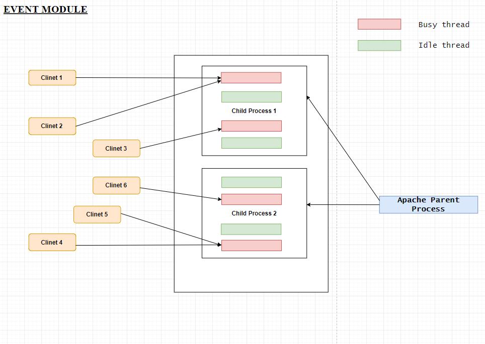 apache-nginix-event-module