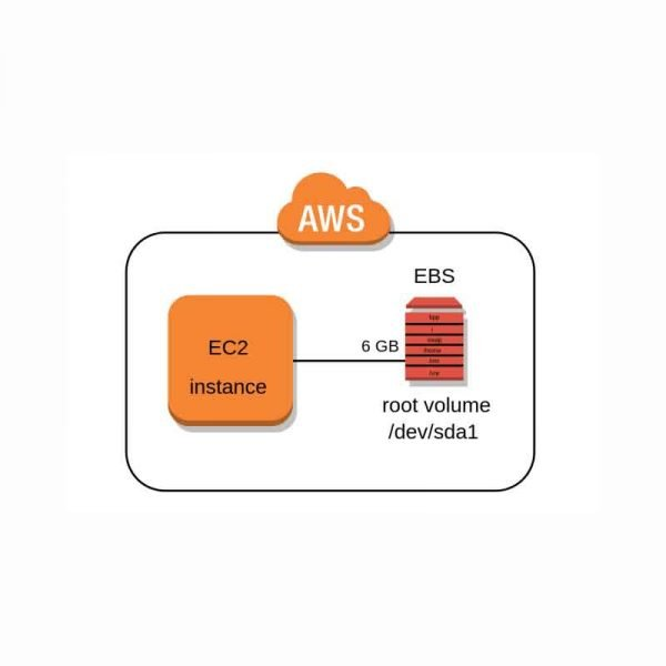 Install-&-Configure-AWS-Instance